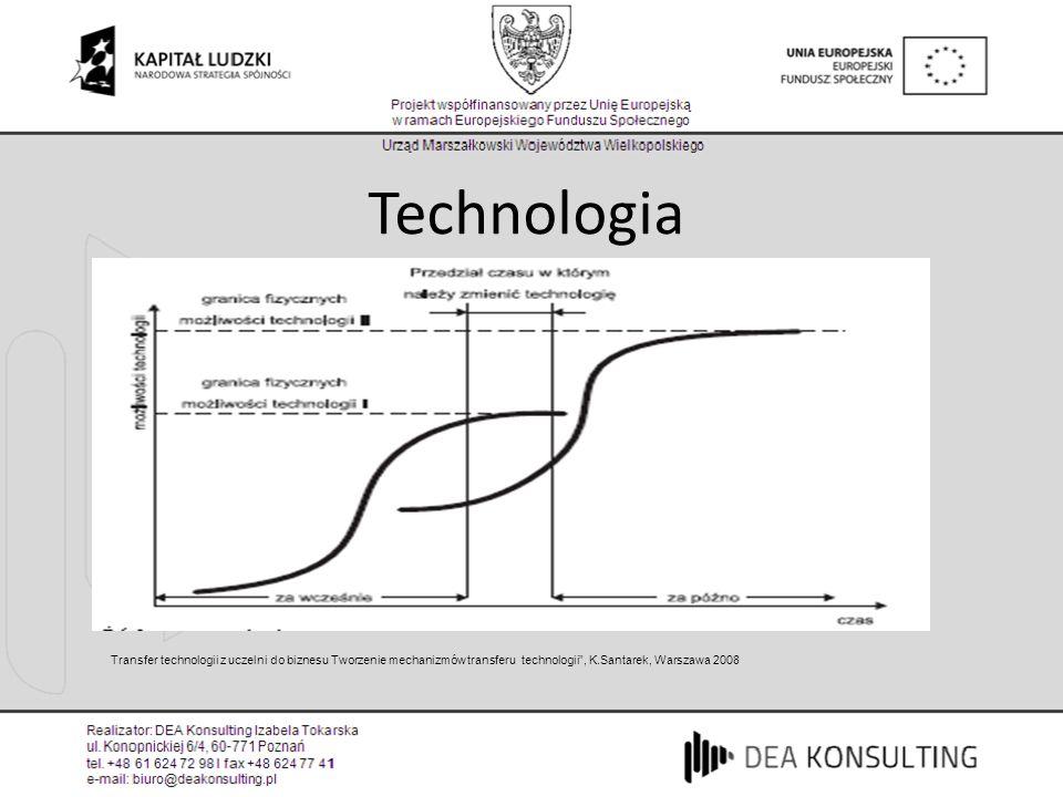Technologia Transfer technologii z uczelni do biznesu Tworzenie mechanizmów transferu technologii , K.Santarek, Warszawa 2008.