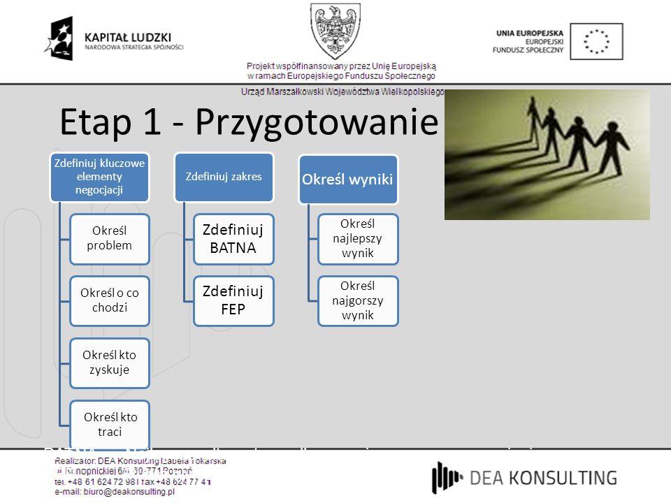 Etap 1 - Przygotowanie Zdefiniuj BATNA Zdefiniuj FEP Określ wyniki