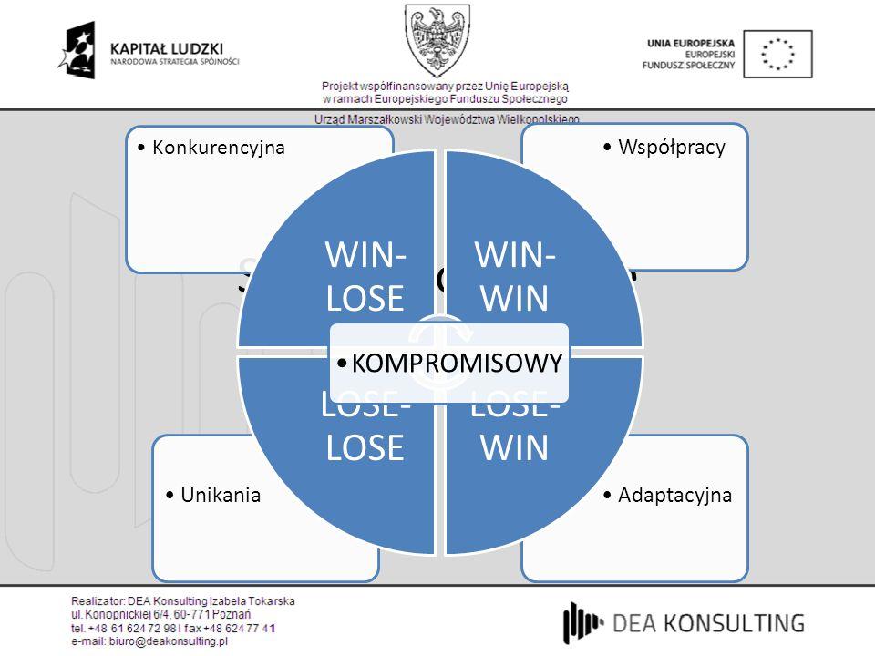 Style negocjacyjne KOMPROMISOWY Konkurencyjna WIN-LOSE WIN-WIN