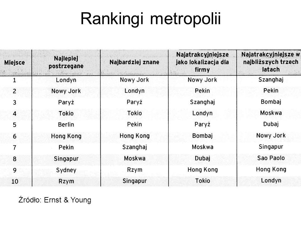 Rankingi metropolii Źródło: Ernst & Young