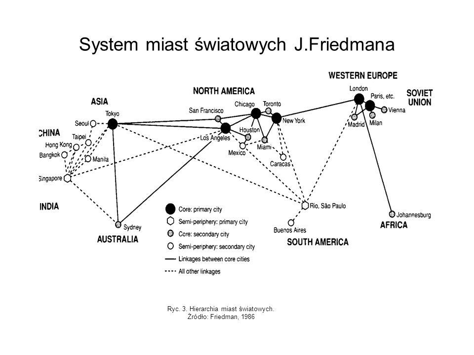System miast światowych J.Friedmana