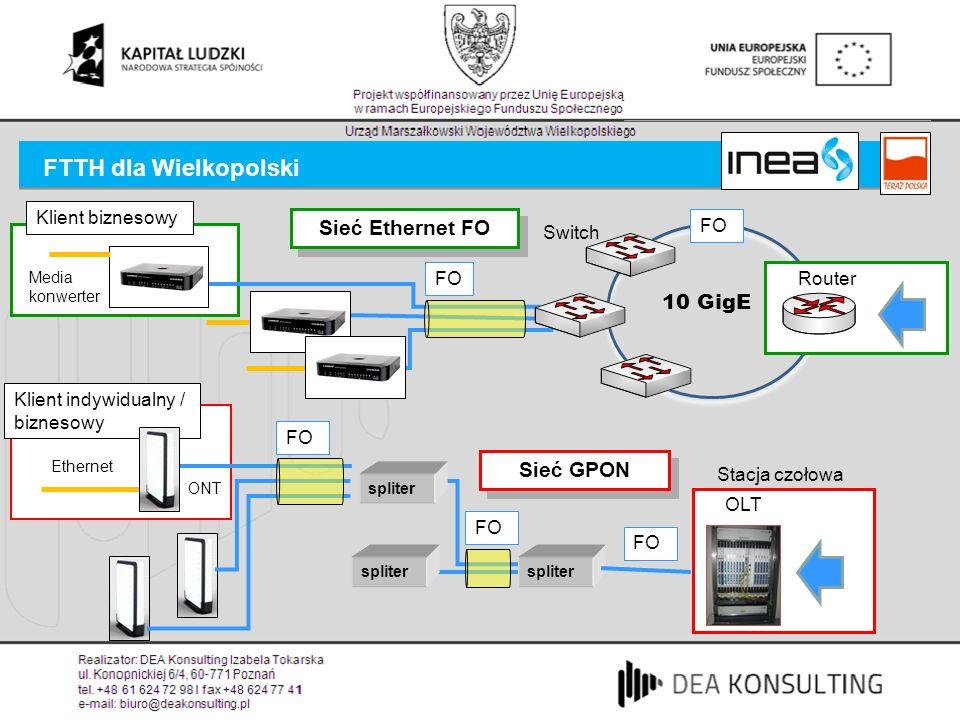 FTTH dla Wielkopolski Sieć Ethernet FO 10 GigE Sieć GPON