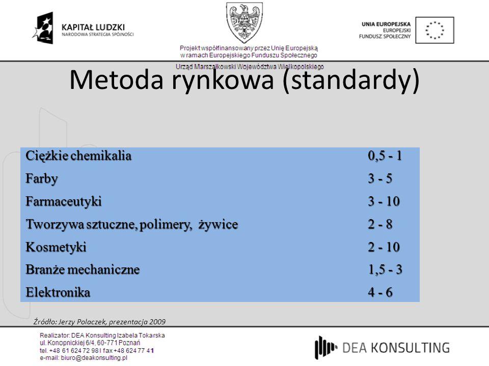 Metoda rynkowa (standardy)