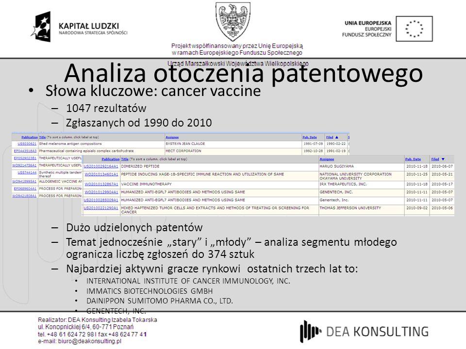 Analiza otoczenia patentowego