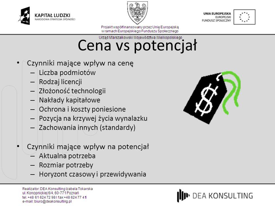 Cena vs potencjał Czynniki mające wpływ na cenę