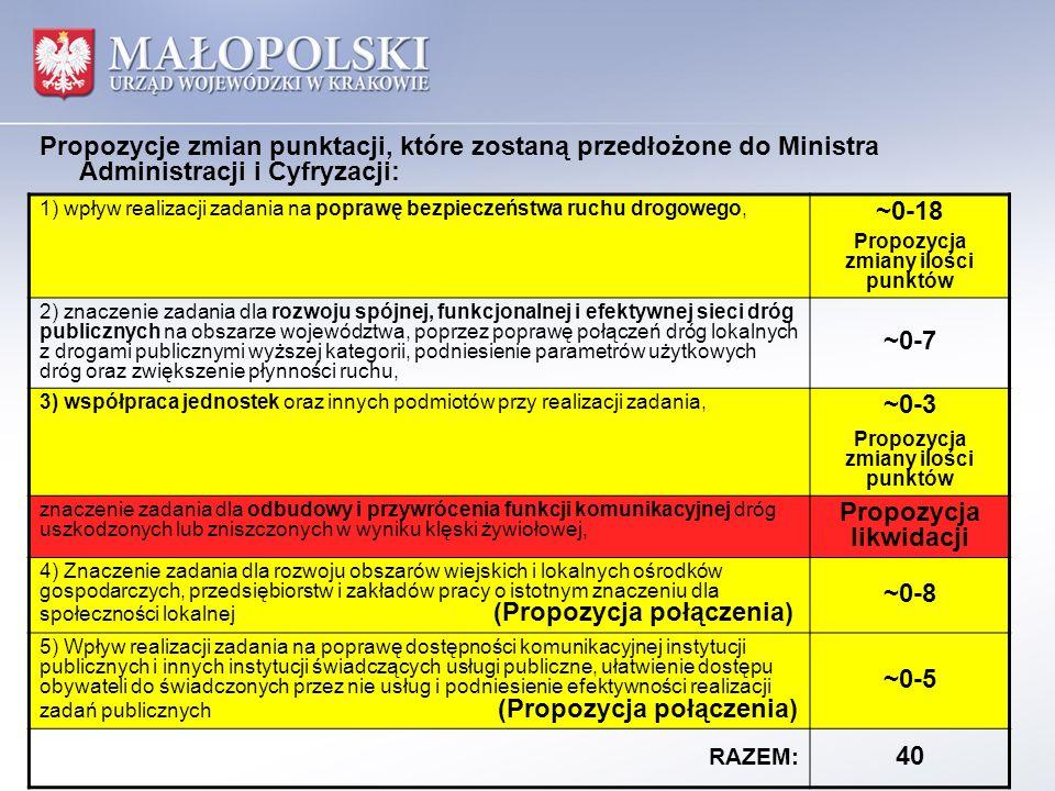 Propozycja zmiany ilości punktów Propozycja likwidacji