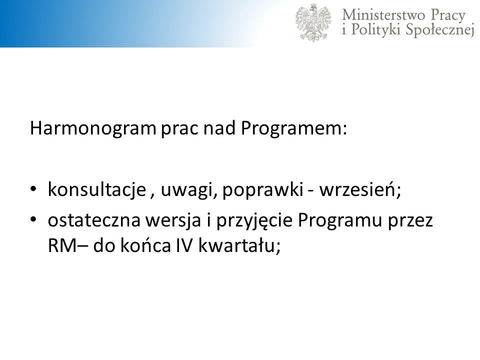 Harmonogram prac nad Programem: