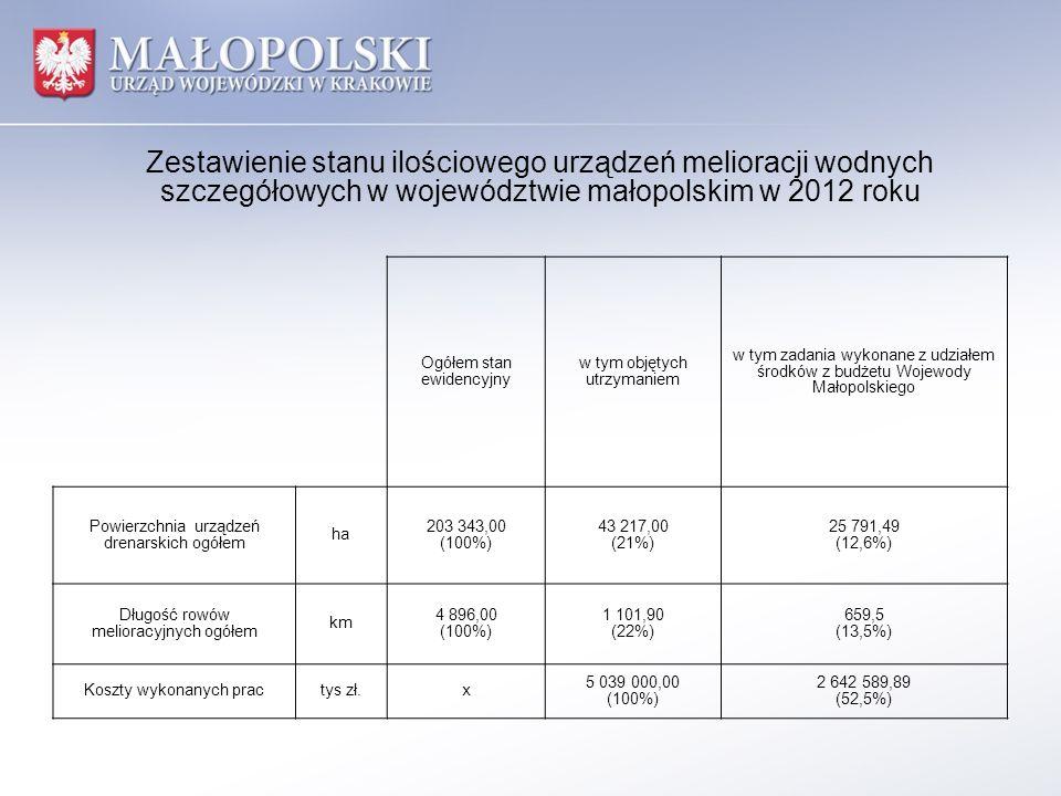 Zestawienie stanu ilościowego urządzeń melioracji wodnych szczegółowych w województwie małopolskim w 2012 roku