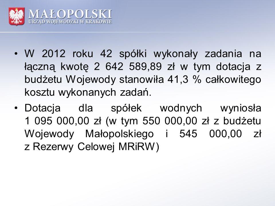 W 2012 roku 42 spółki wykonały zadania na łączną kwotę 2 642 589,89 zł w tym dotacja z budżetu Wojewody stanowiła 41,3 % całkowitego kosztu wykonanych zadań.