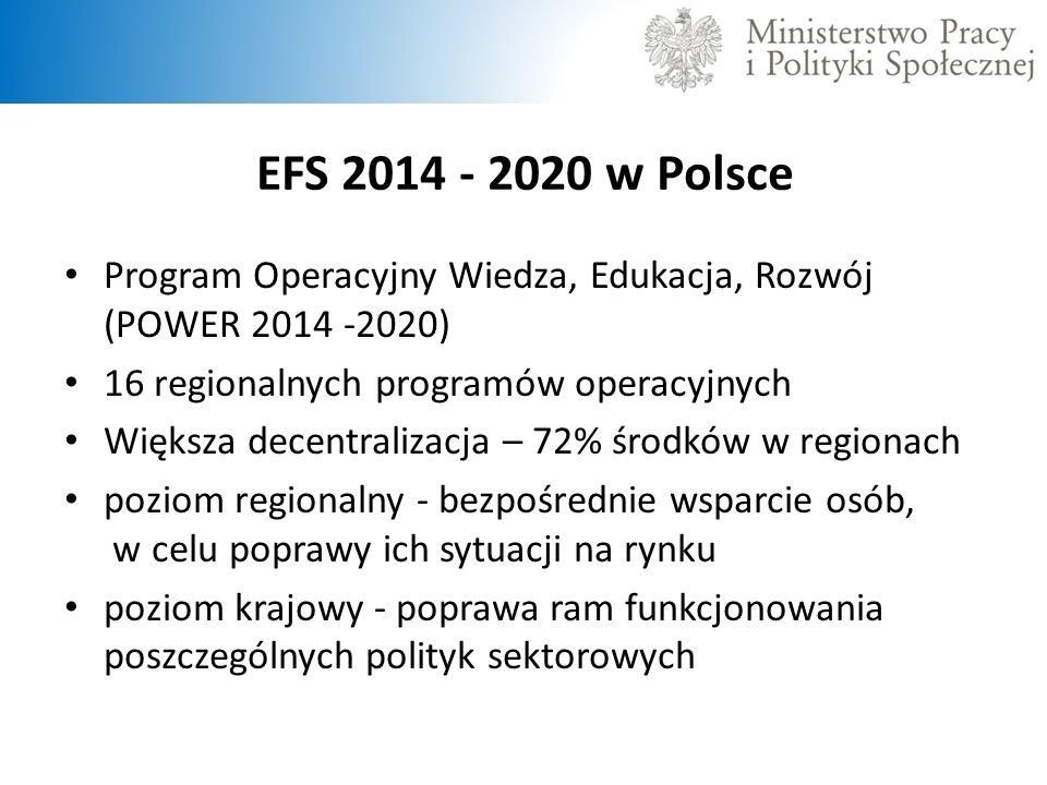 EFS 2014 - 2020 w Polsce Program Operacyjny Wiedza, Edukacja, Rozwój (POWER 2014 -2020) 16 regionalnych programów operacyjnych.
