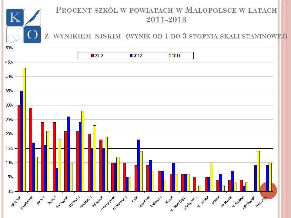 Procent szkół w powiatach w Małopolsce w latach 2011-2013 z wynikiem niskim (wynik od 1 do 3 stopnia skali staninowej)