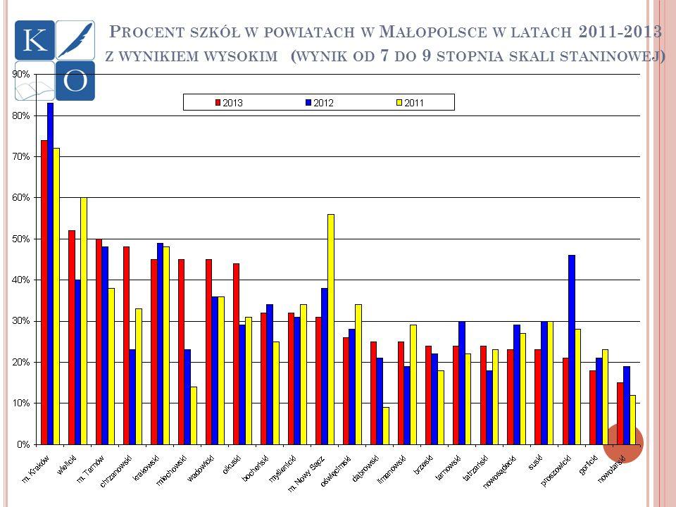 Procent szkół w powiatach w Małopolsce w latach 2011-2013 z wynikiem wysokim (wynik od 7 do 9 stopnia skali staninowej)