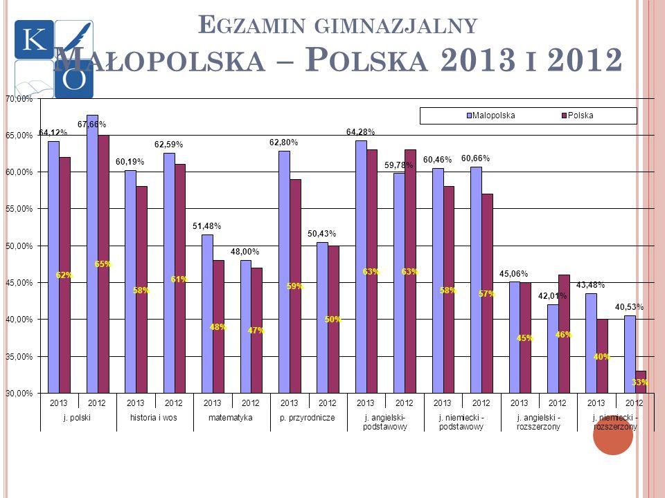 Egzamin gimnazjalny Małopolska – Polska 2013 i 2012
