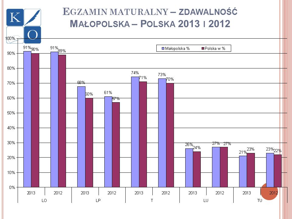 Egzamin maturalny – zdawalność Małopolska – Polska 2013 i 2012