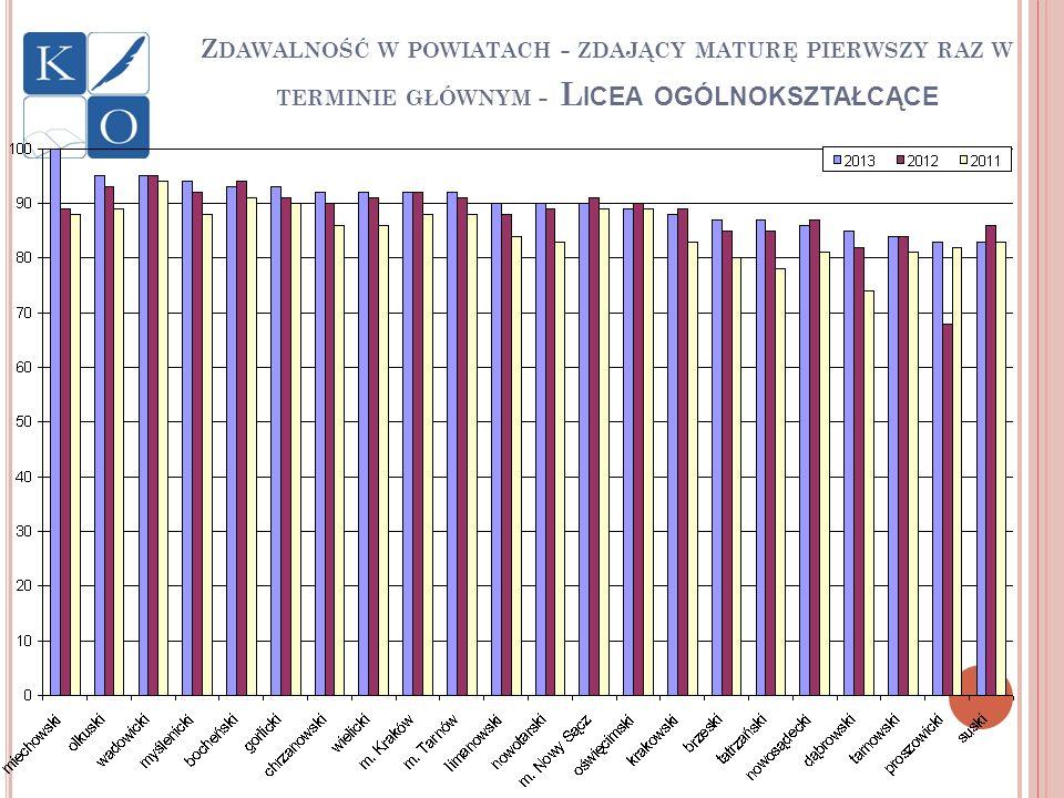 Zdawalność w powiatach - zdający maturę pierwszy raz w terminie głównym - Licea ogólnokształcące
