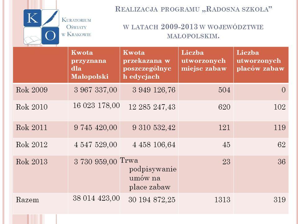 """Realizacja programu """"Radosna szkoła w latach 2009-2013 w województwie małopolskim."""