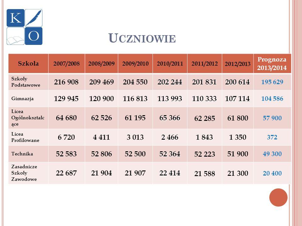 Uczniowie Szkoła. 2007/2008. 2008/2009. 2009/2010. 2010/2011. 2011/2012. 2012/2013. Prognoza 2013/2014.