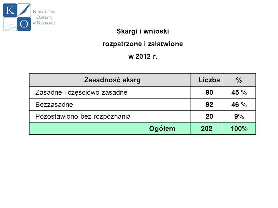 Skargi i wnioski rozpatrzone i załatwione w 2012 r.