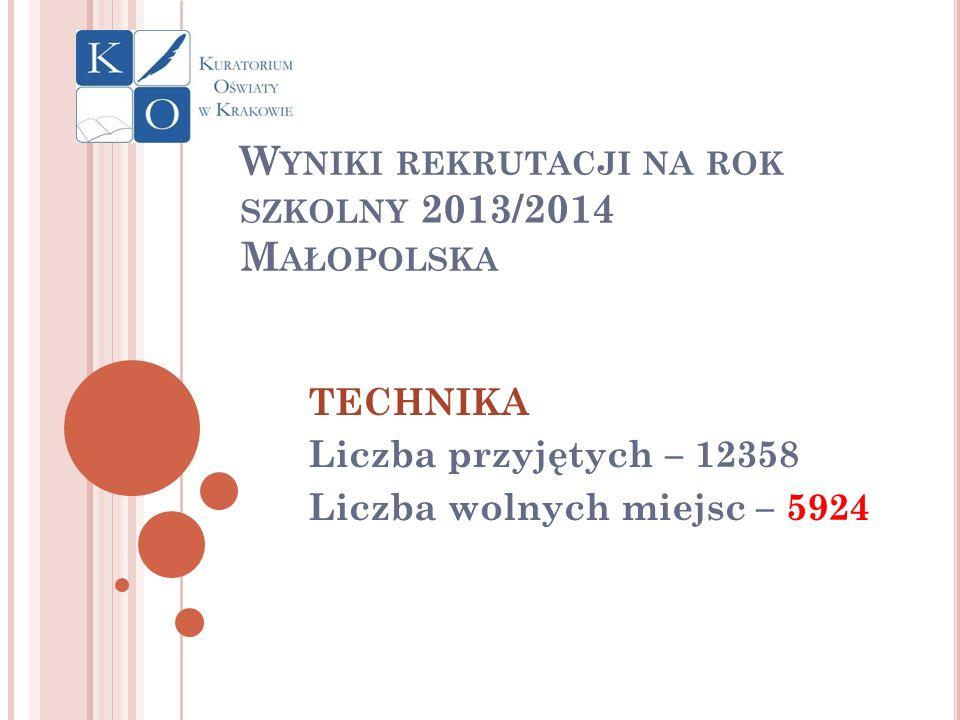 Wyniki rekrutacji na rok szkolny 2013/2014 Małopolska