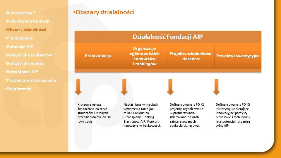 Działalność Fundacji AIP