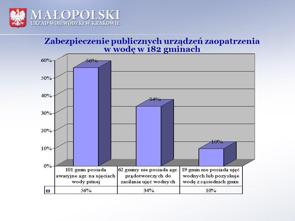 Zabezpieczenie publicznych urządzeń zaopatrzenia
