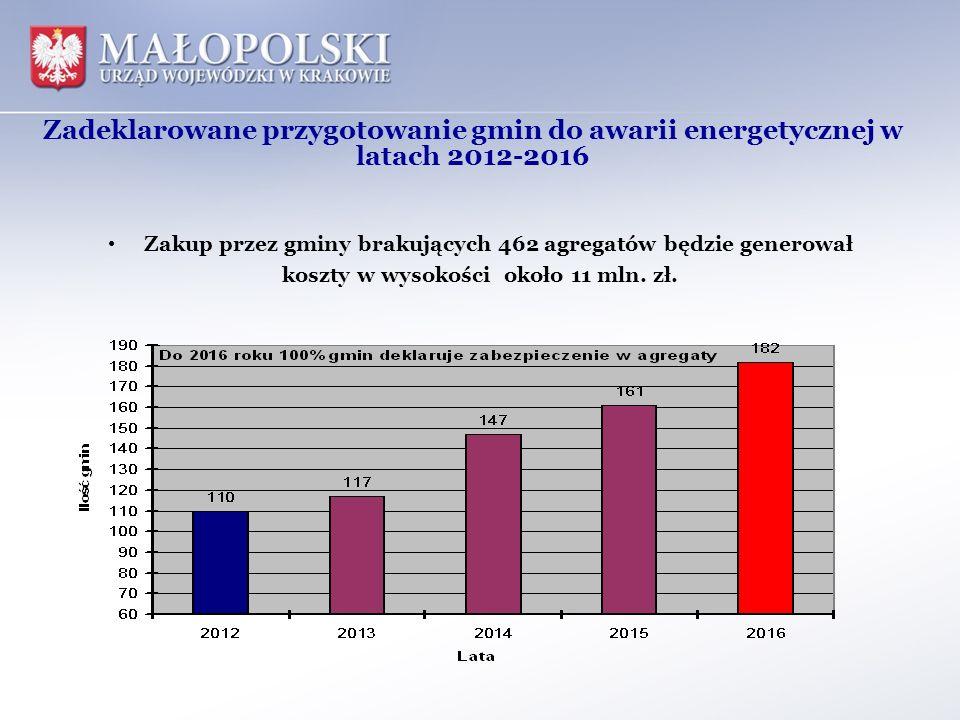 Zadeklarowane przygotowanie gmin do awarii energetycznej w latach 2012-2016