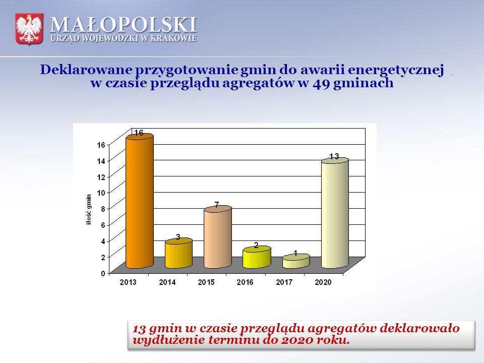Deklarowane przygotowanie gmin do awarii energetycznej w czasie przeglądu agregatów w 49 gminach