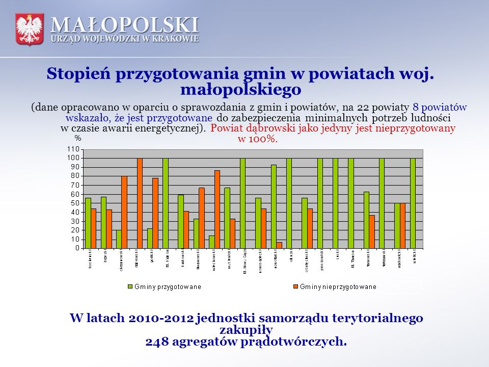 Stopień przygotowania gmin w powiatach woj. małopolskiego