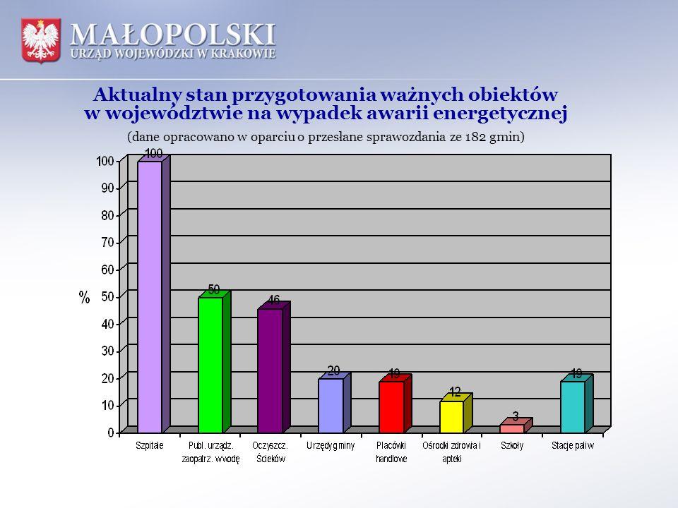 (dane opracowano w oparciu o przesłane sprawozdania ze 182 gmin)