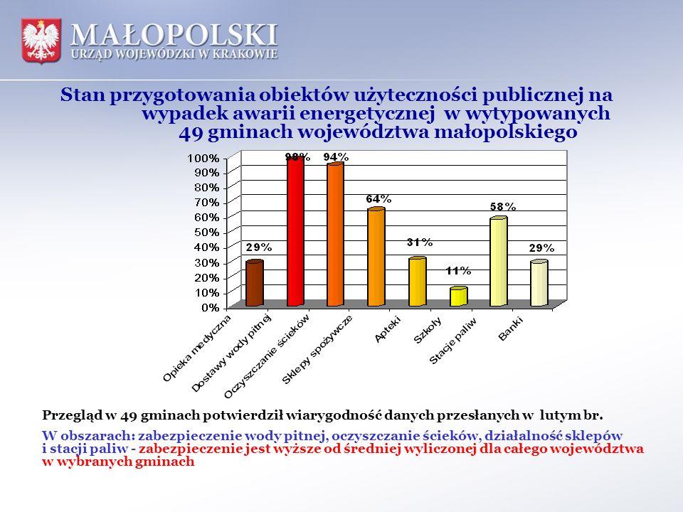 Stan przygotowania obiektów użyteczności publicznej na wypadek awarii energetycznej w wytypowanych 49 gminach województwa małopolskiego