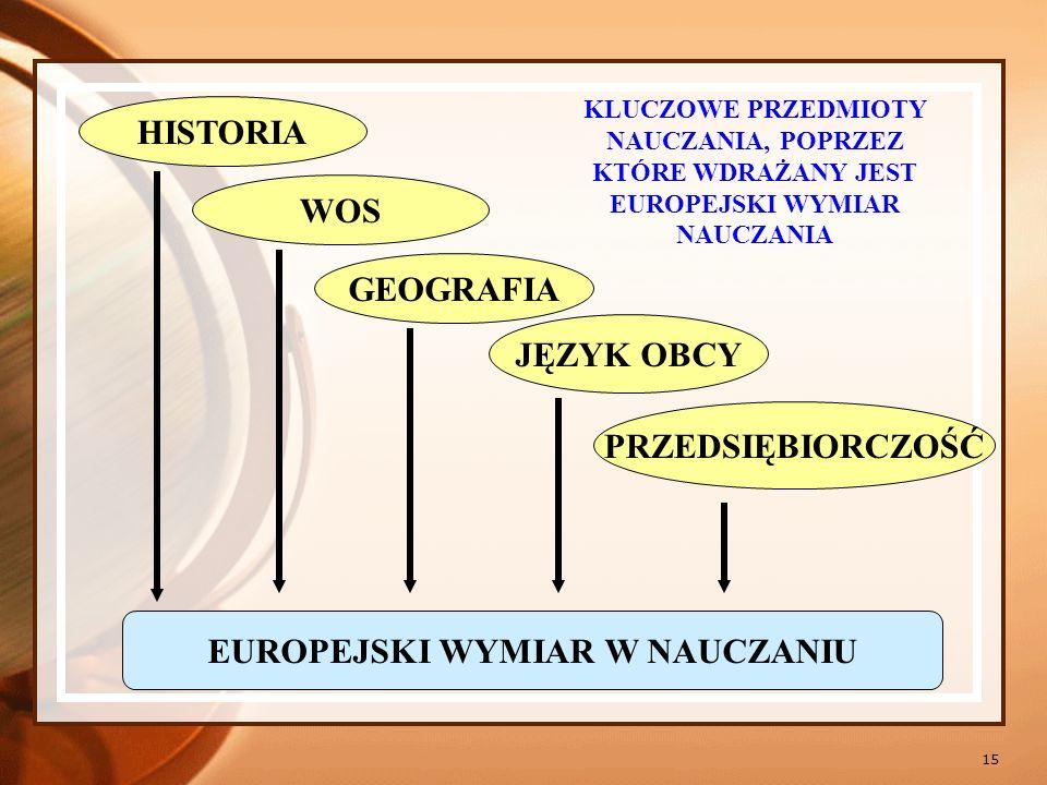 EUROPEJSKI WYMIAR W NAUCZANIU