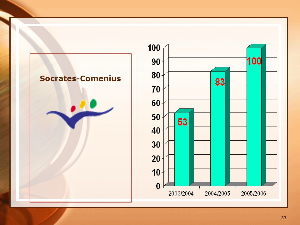 Socrates-Comenius