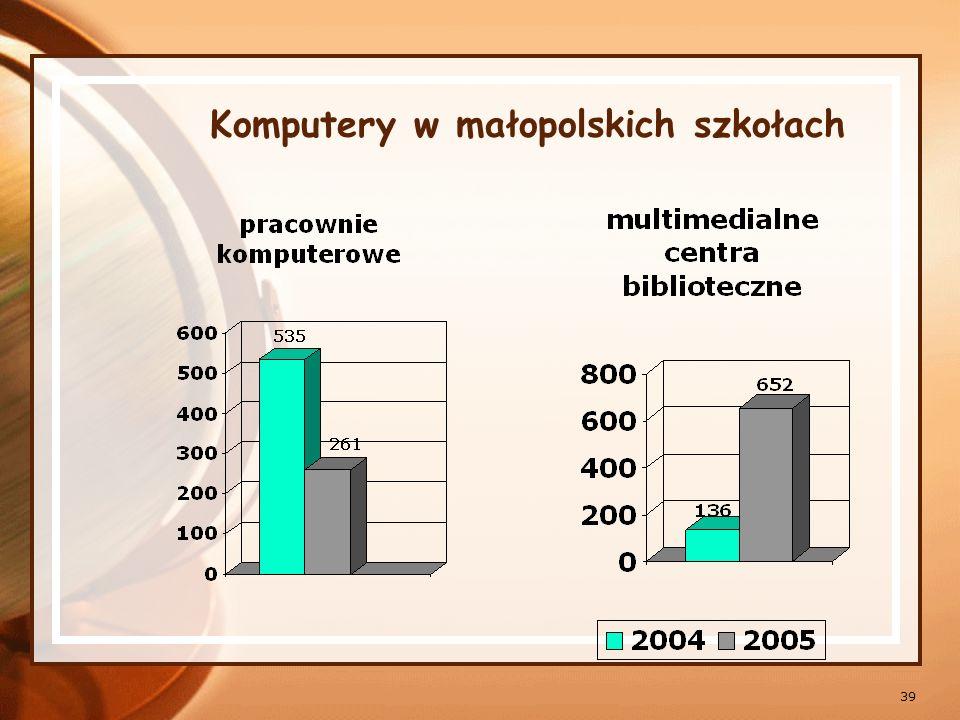 Komputery w małopolskich szkołach
