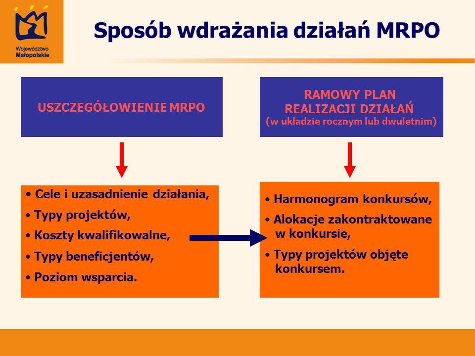 Sposób wdrażania działań MRPO
