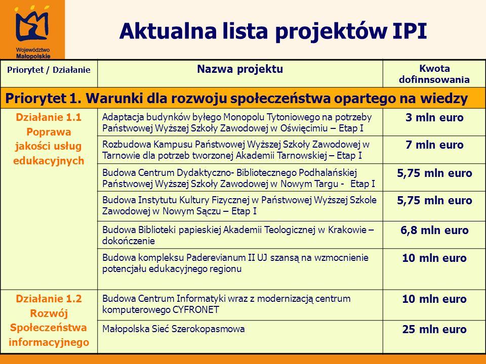 Aktualna lista projektów IPI