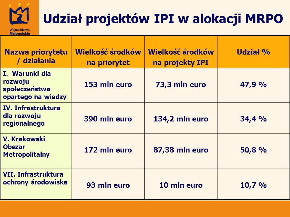 Udział projektów IPI w alokacji MRPO