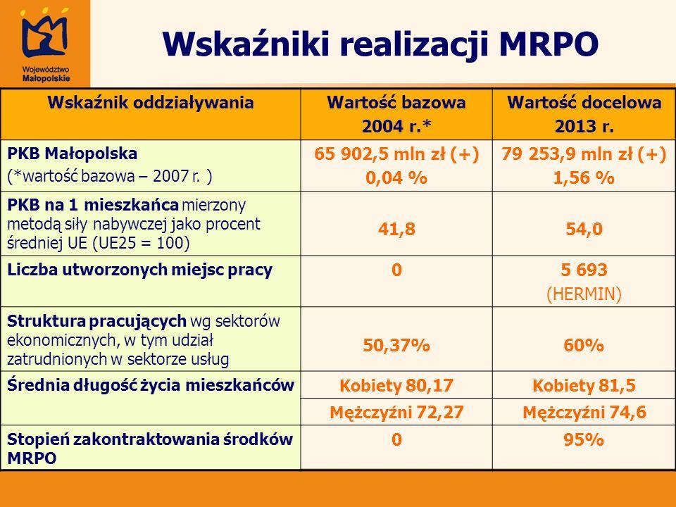 Wskaźniki realizacji MRPO