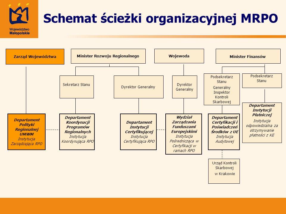Schemat ścieżki organizacyjnej MRPO