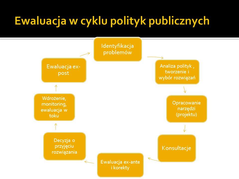 Ewaluacja w cyklu polityk publicznych