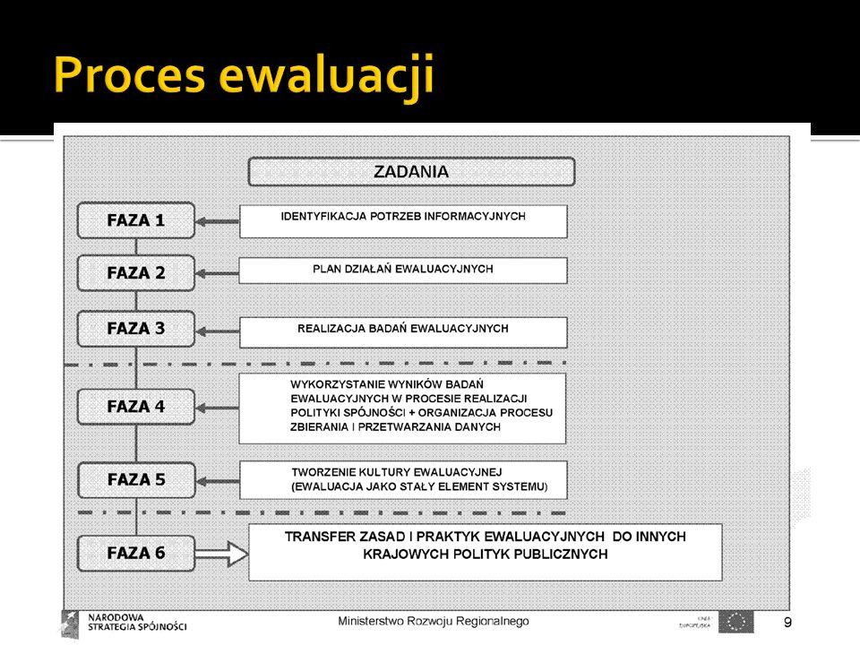 Proces ewaluacji