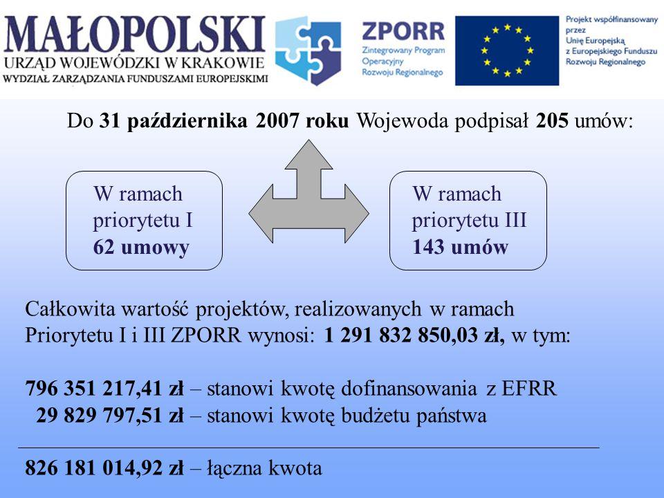 Do 31 października 2007 roku Wojewoda podpisał 205 umów: