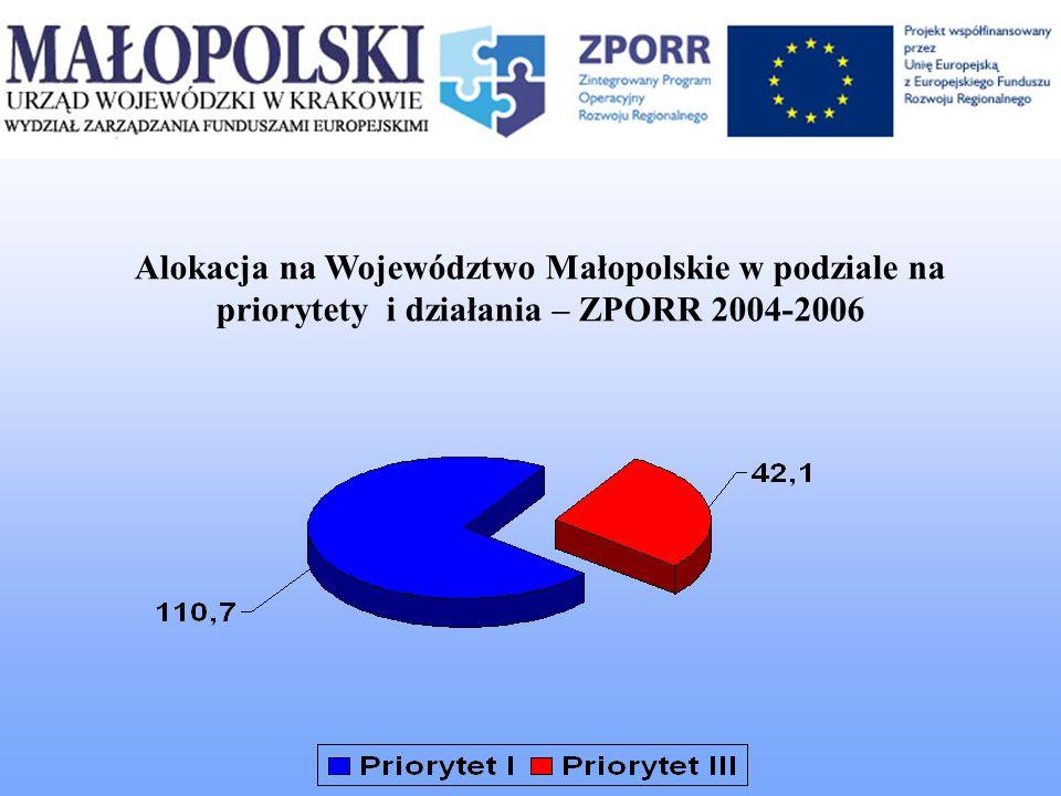 Alokacja na Województwo Małopolskie w podziale na priorytety i działania – ZPORR 2004-2006