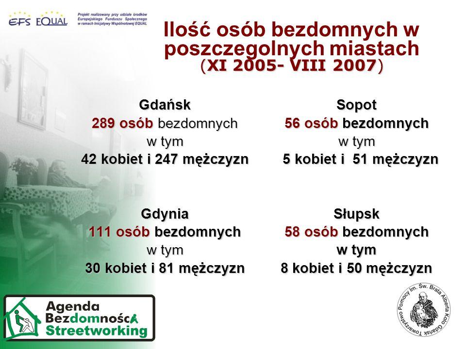 Ilość osób bezdomnych w poszczegolnych miastach (XI 2005- VIII 2007)