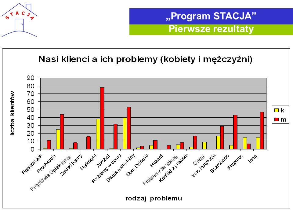 """""""Program STACJA Pierwsze rezultaty"""