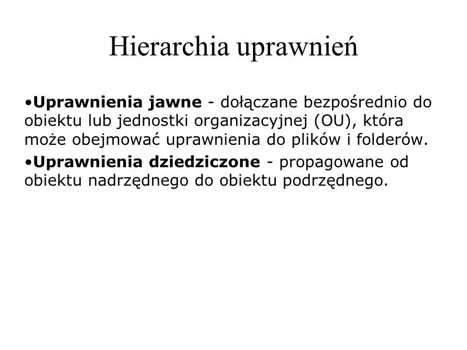 Hierarchia uprawnień