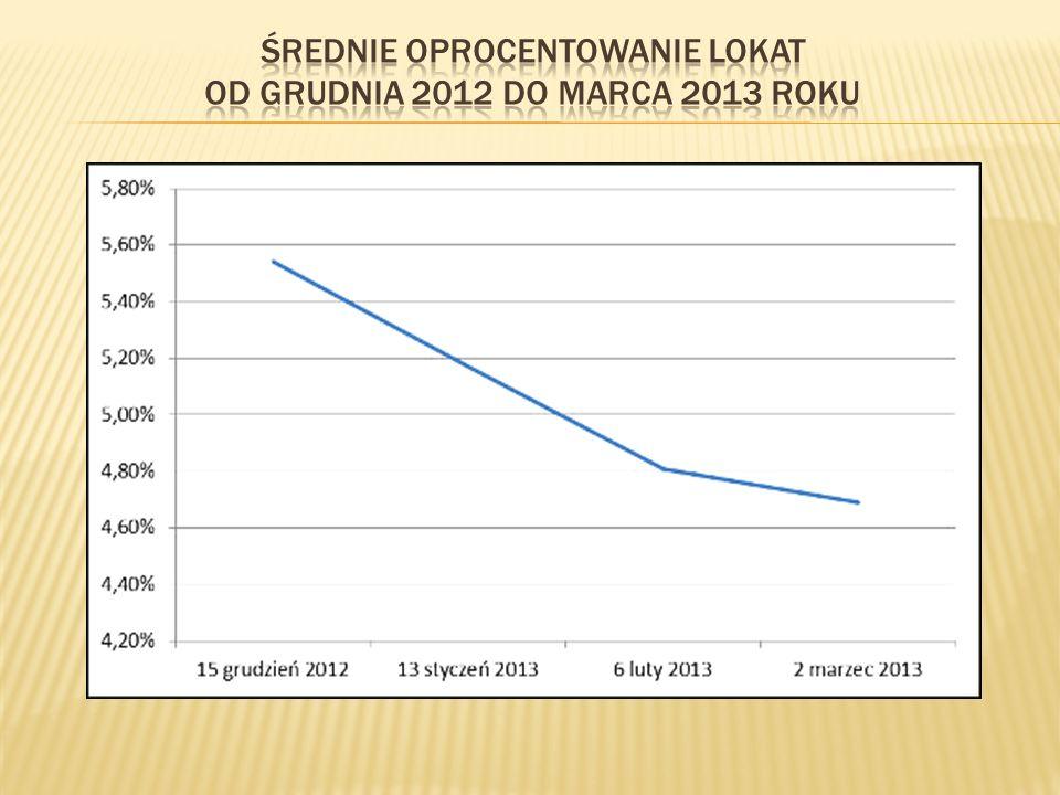 średnie oprocentowanie lokat od grudnia 2012 do marca 2013 roku