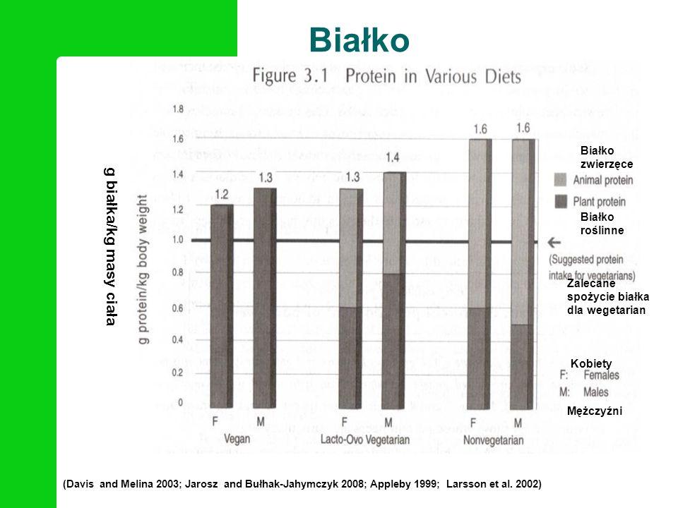 Białko Białko zwierzęce. Białko roślinne. g białka/kg masy ciała.