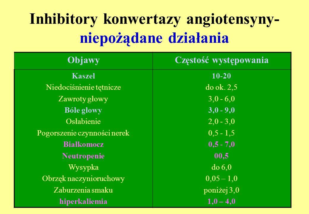 Inhibitory konwertazy angiotensyny- niepożądane działania