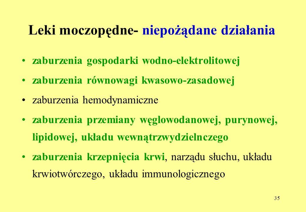 Leki moczopędne- niepożądane działania