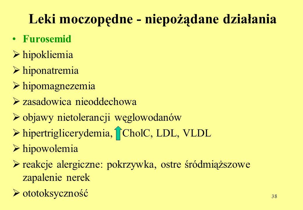 Leki moczopędne - niepożądane działania